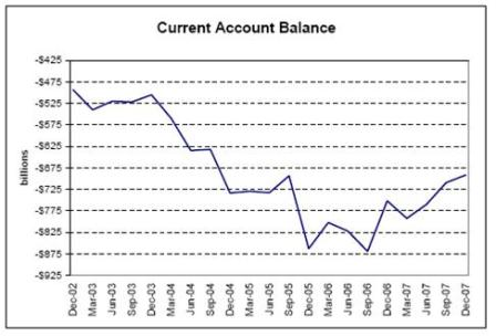 2008-03-21 Current Account Balance