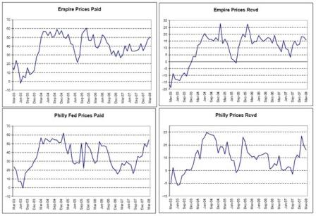 2008-03-21 Empire Prices, Philly Fed Prices
