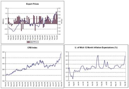 2008-03-21 Export Prices, CRB Index, U. of Mich
