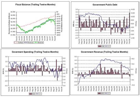 2008-03-21 Fiscal Balance, Government Public Debt, Government Spending, Government Revenue