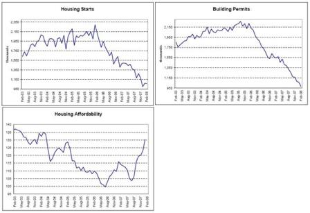 2008-03-21 Housing Starts, Building Starts, Housing Affordability