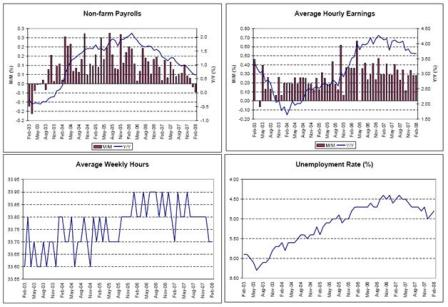 2008-03-21 Non-farm Payrolls, Average Hourly Earnings, Average Weekly Hours, Unemployment Rate
