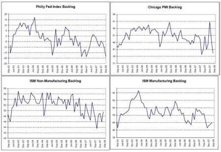 2008-03-21 Philly Fed Backlog, Chicago PMI Backlog, ISM Manufacturing Backlog