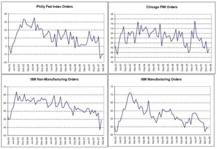 2008-03-21 Philly Fed, Chicago PMI, ISM Manufacturing