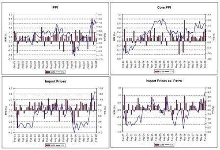 2008-03-21 PPI, Core PPI, Import Prices, Import Prices ex. Petro