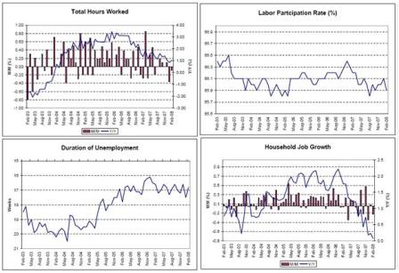 2008-03-21 Total Hours Worked, Labor Participation Rate, Duration of Unemployment, Household Job Growth
