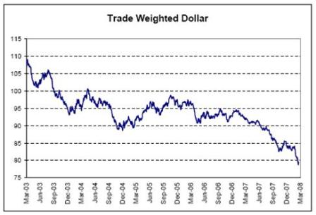 2008-03-21 Trade Weighted Dollar
