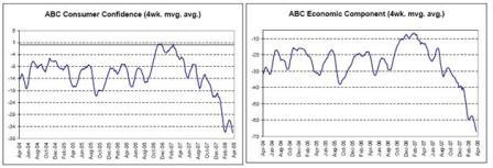 2008-04-25 ABC Consumer Confidence, ABC Economic Component