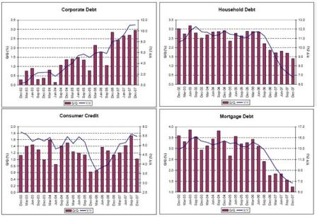 2008-04-25 Corporate Debt, Household Debt, Consumer Credit, Mortgage Debt