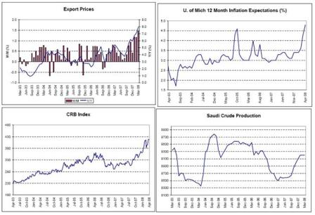 2008-04-25 Export Prices, U. of Mich 12 Month Inflation Expectations, CRB Index, Saudi Crude Production