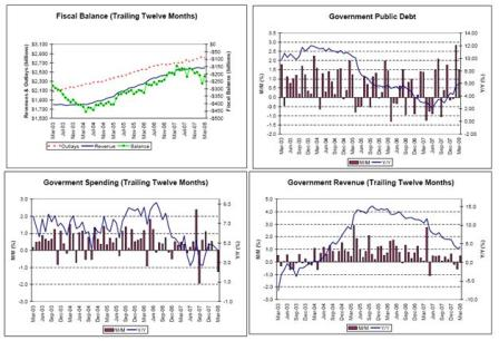 2008-04-25 Fiscal Balance, Government Public Debt, Government Spending, Government Revenue