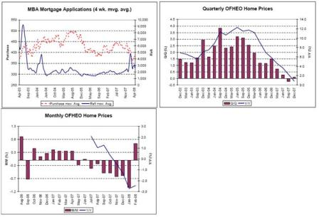 2008-04-25 MBA Mortgage Applications, Quarterly OFHEO Home Prices, Monthly OFHEO Home Prices
