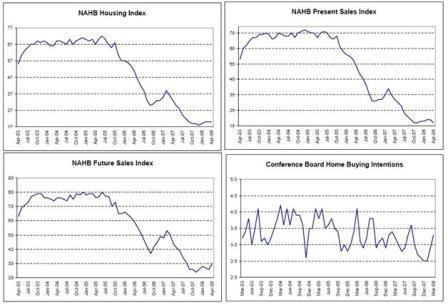 2008-04-25 NAHB Housing Index, NAHB Present Sales Index, NAHB Future Sales Index, Conference Board Home Buying Intentions