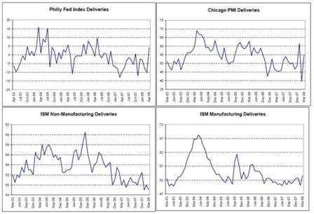 2008-04-25 Philly Fed Index Deliveries, Chicago PMI Deliveries, ISM Non-Manufacturing Deliveries, ISM Manufacturing Deliveries