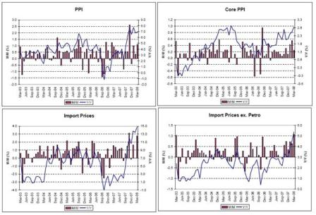 2008-04-25 PPI, Core PPI, Import Prices, Import Prices ex. Petro