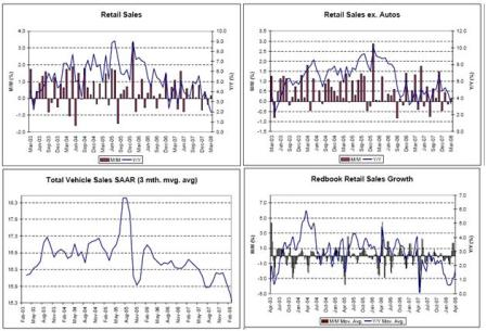 2008-04-25 Retail Sales, Retail Sales ex. Autos, Total Vehicle Sales, Redbook Retail Sales