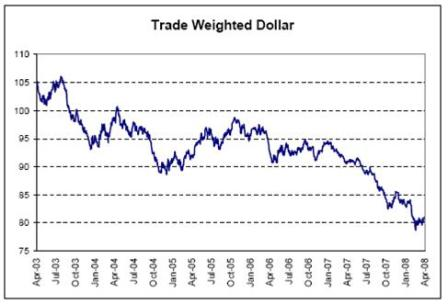 2008-04-25 Trade Weighted Dollar