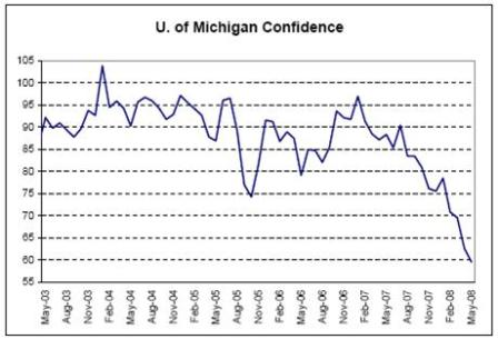 2008-05-24 U. of Michigan Confidence